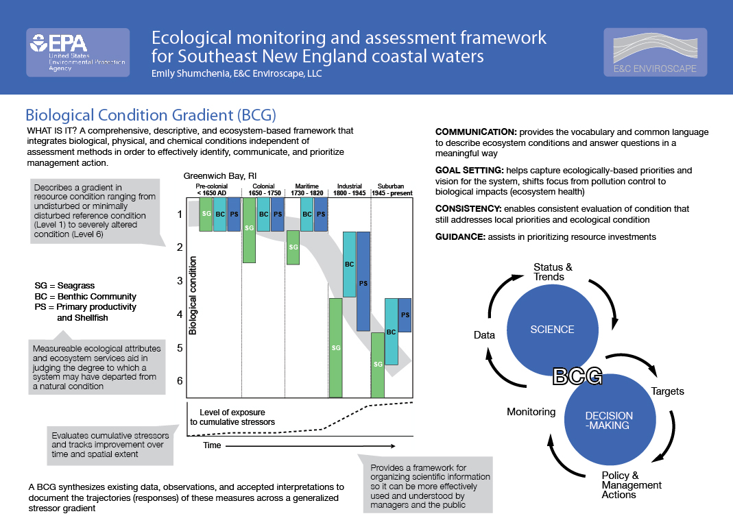 Estuarine Biological Condition Gradient poster for EPA Southeast New England Program